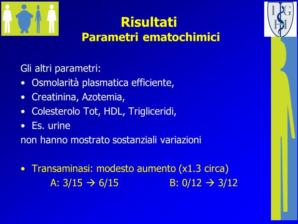 Risultati Parametri ematochimici Gli altri parametri: Osmolarità plasmatica efficiente, Creatinina, Azotemia, Colesterolo Tot, HDL, Trigliceridi, Es.