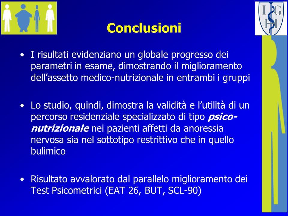 Conclusioni I risultati evidenziano un globale progresso dei parametri in esame, dimostrando il miglioramento dellassetto medico-nutrizionale in entra