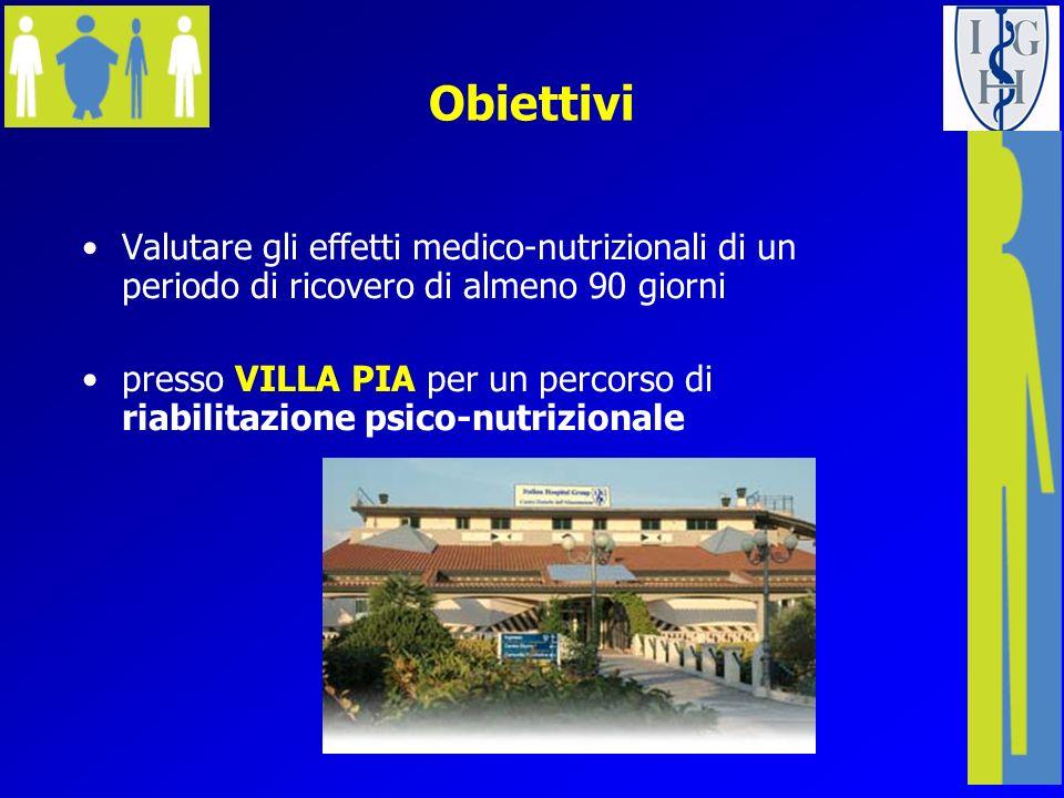 Villa Pia Tipologia ricoveri/ricoverati RESIDENZA20 posti CENTRO DIURNO20 posti Durata ricovero : 3 mesi circa Anoressia Nervosa Bulimia Nervosa EDNOS Obesità