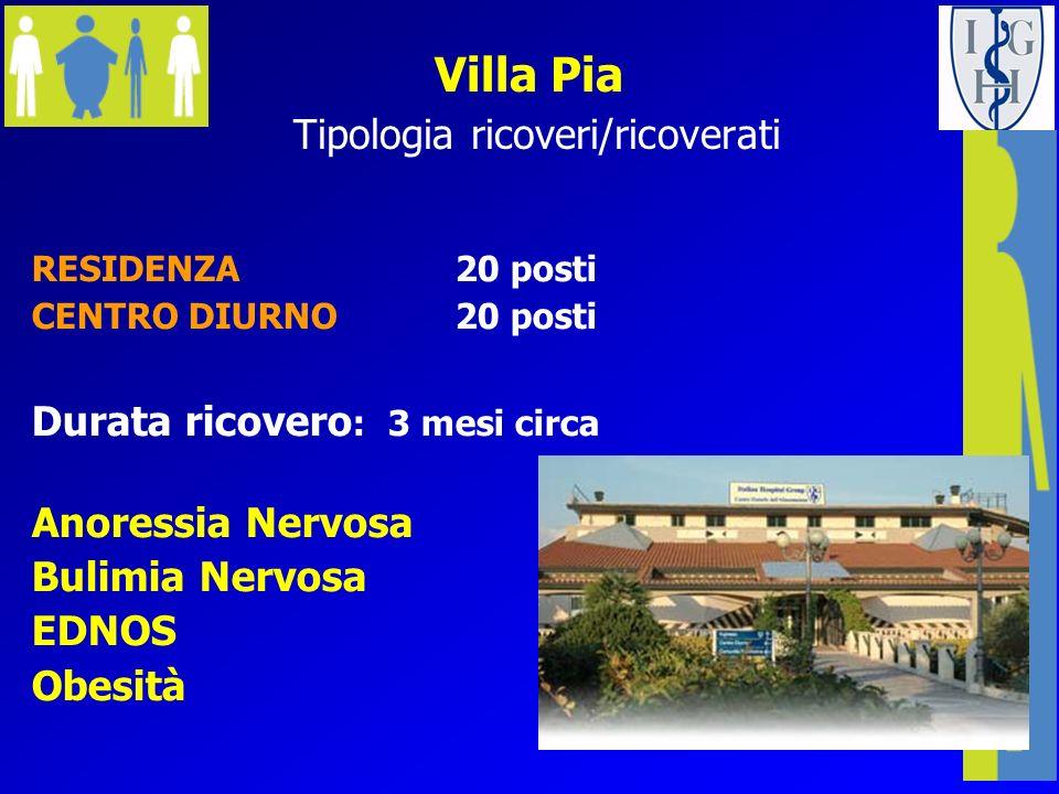 Villa Pia lEQUIPE Clinica 3 Psichiatri 4 Psicologi 2 Endocrinologi 3 Dietisti 2 Educatori 2 Fisioterapisti 2 Danza-Movimento Terapeuti 1 Coordinatore 7 Infermieri 4 OTA