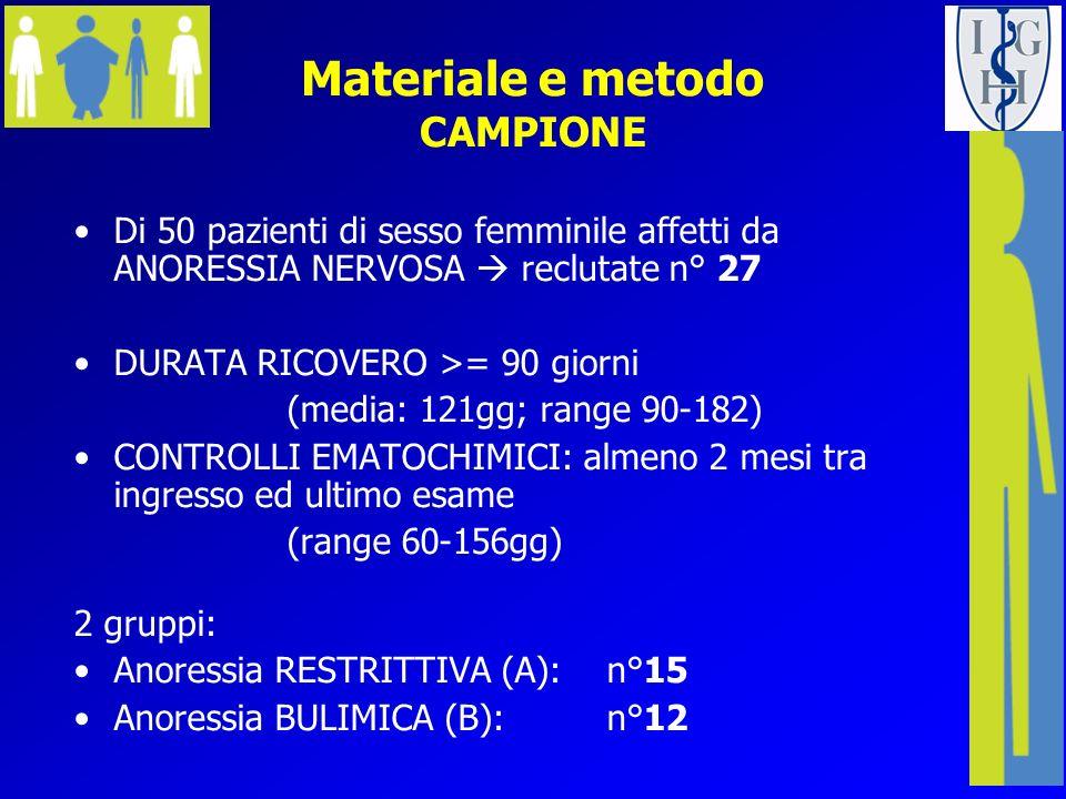 Materiale e metodo CAMPIONE Di 50 pazienti di sesso femminile affetti da ANORESSIA NERVOSA reclutate n° 27 DURATA RICOVERO >= 90 giorni (media: 121gg;