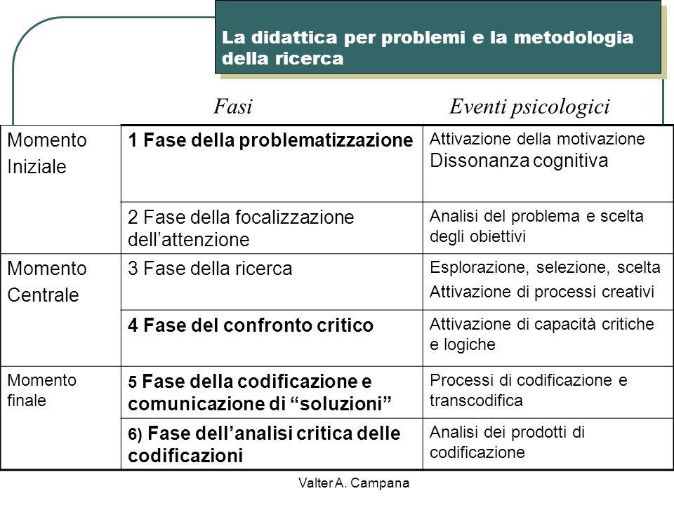 Valter A. Campana Una strategia per educare al comprendere la didattica laboratoriale Dal laboratorio come luogo di conferma della teoria o di addestr