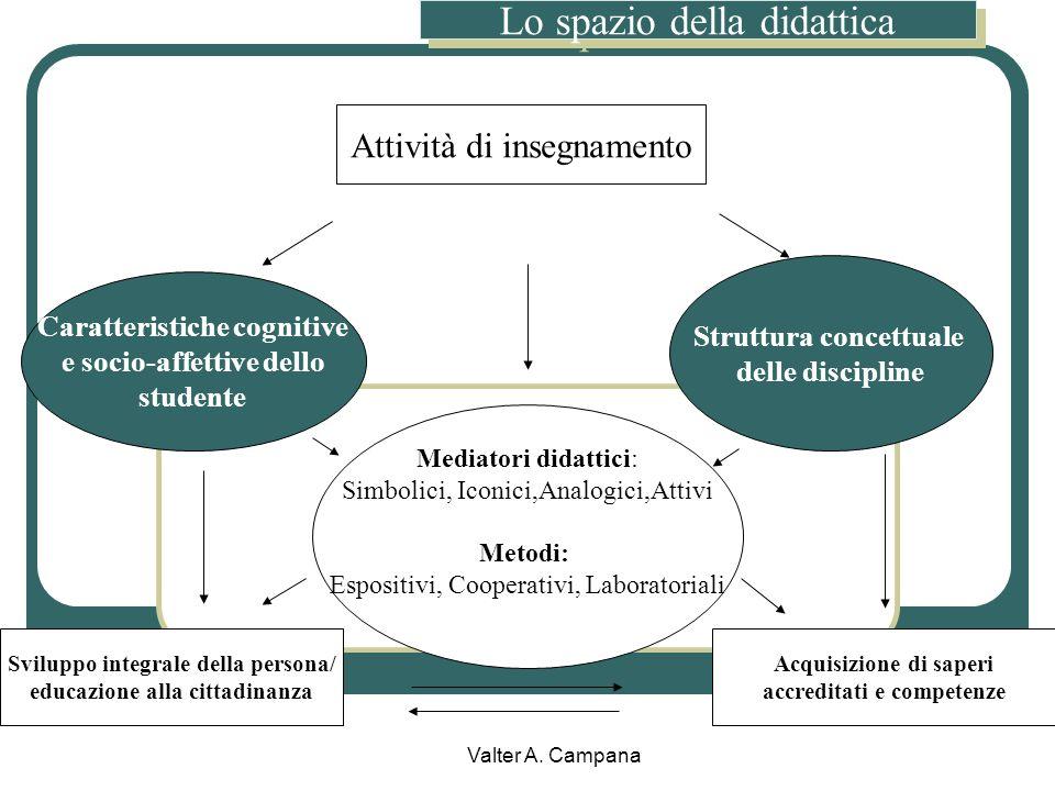 Valter A. Campana Limiti motivazionali La motivazione e linteresse considerate come presunte doti naturali immodificabili La scuola che mira al succes