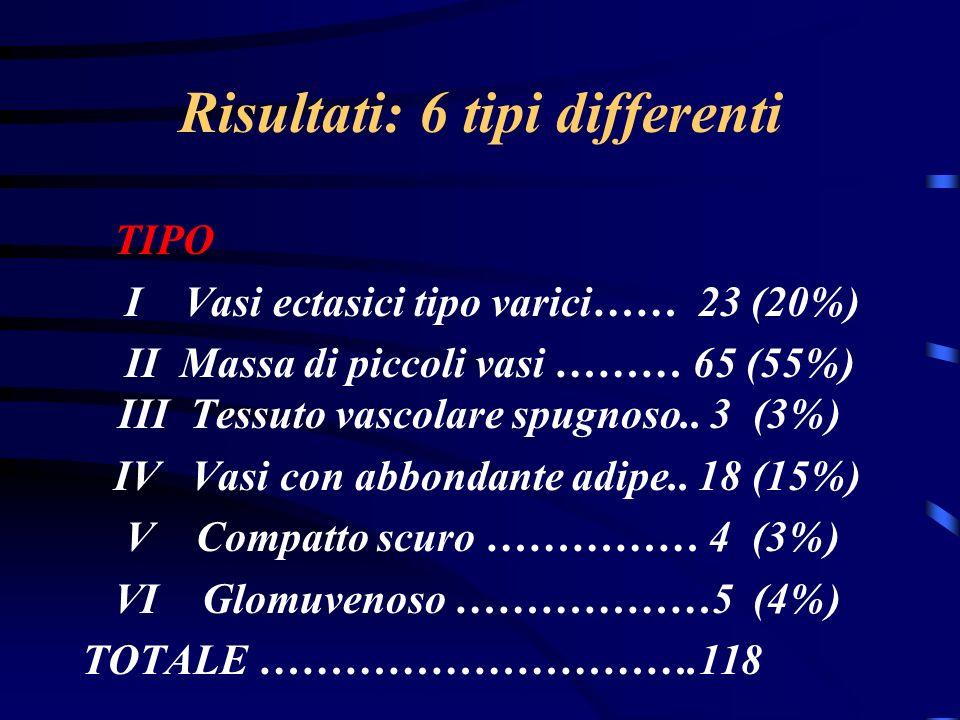Risultati: 6 tipi differenti TIPO I Vasi ectasici tipo varici…… 23 (20%) II Massa di piccoli vasi ……… 65 (55%) III Tessuto vascolare spugnoso..