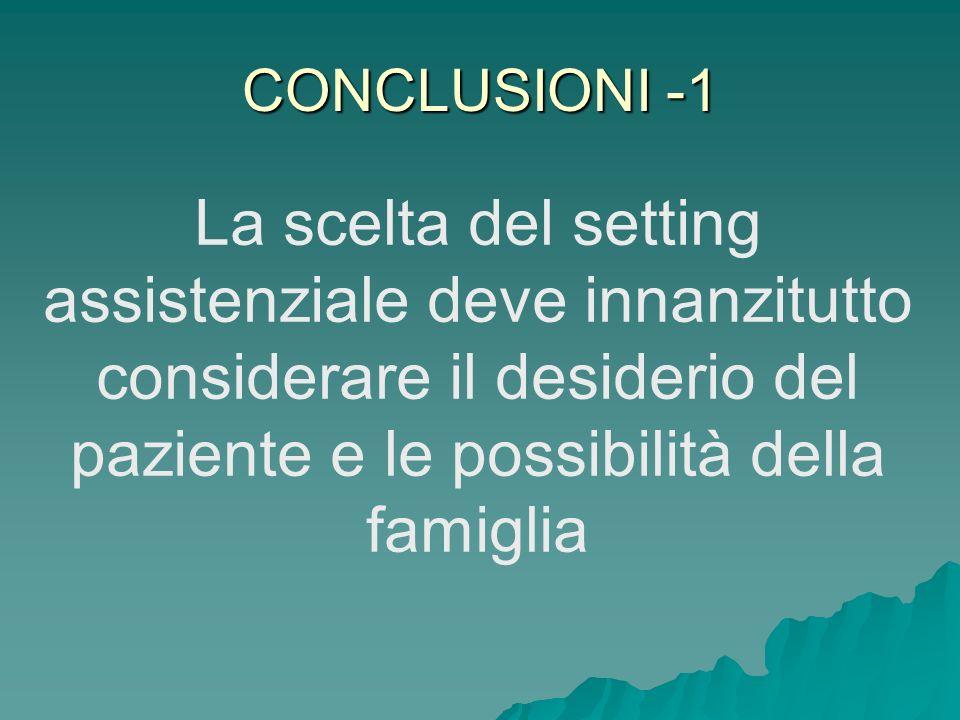 CONCLUSIONI -1 La scelta del setting assistenziale deve innanzitutto considerare il desiderio del paziente e le possibilità della famiglia