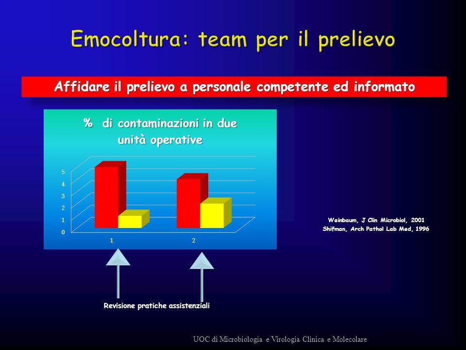 Weinbaum, J Clin Microbiol, 2001 Shifman, Arch Pathol Lab Med, 1996 Affidare il prelievo a personale competente ed informato UOC di Microbiologia e Vi