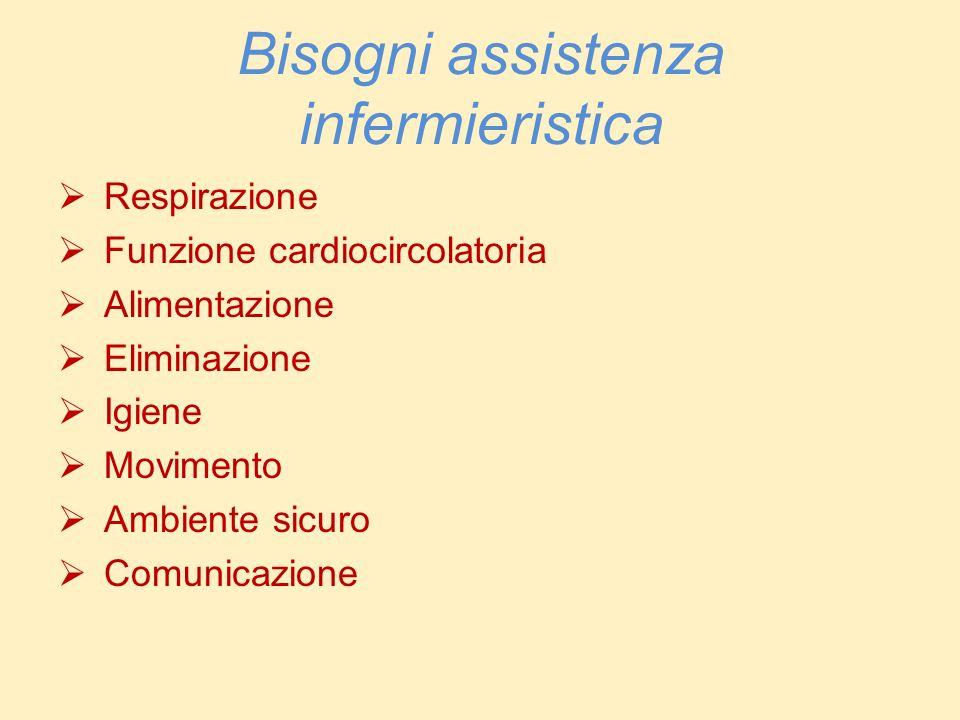 Bisogni assistenza infermieristica Respirazione Funzione cardiocircolatoria Alimentazione Eliminazione Igiene Movimento Ambiente sicuro Comunicazione