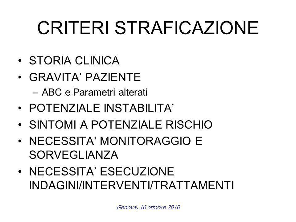 Genova, 16 ottobre 2010 CRITERI STRAFICAZIONE STORIA CLINICA GRAVITA PAZIENTE –ABC e Parametri alterati POTENZIALE INSTABILITA SINTOMI A POTENZIALE RISCHIO NECESSITA MONITORAGGIO E SORVEGLIANZA NECESSITA ESECUZIONE INDAGINI/INTERVENTI/TRATTAMENTI