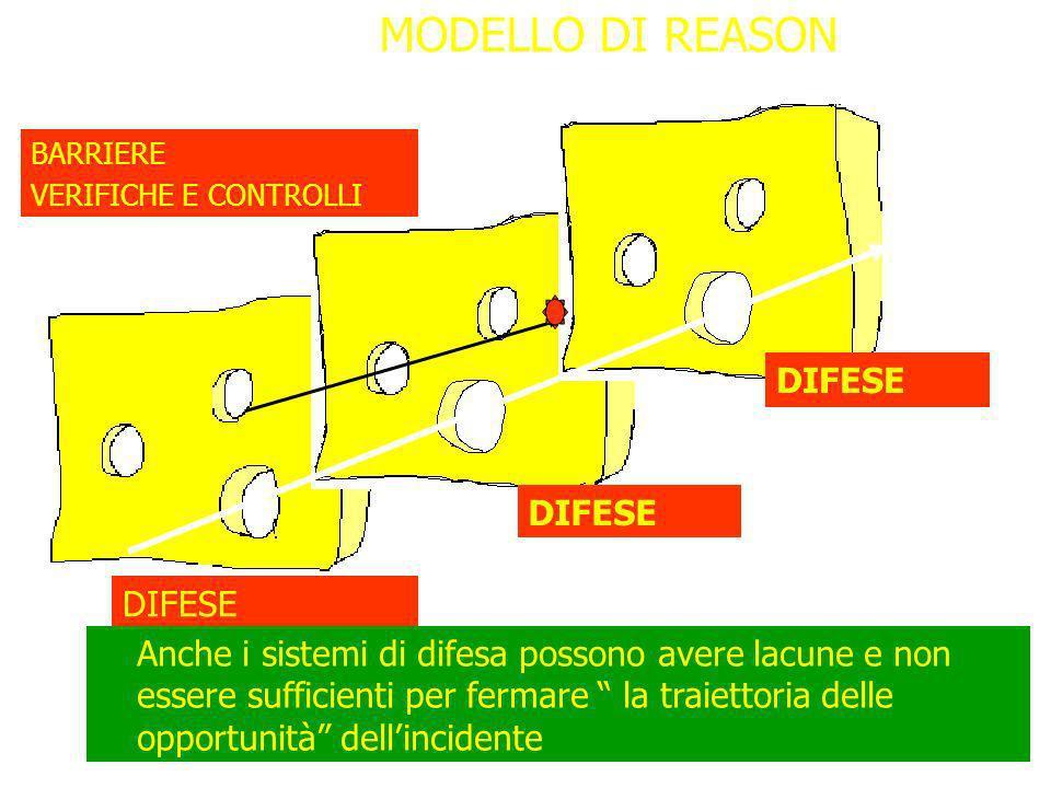 Palermo 8-10 ottobre 2009 IMPORTANZA DEL MODELLO DI REASON NEL PROGETTO DI GESTIONE DEL RISCHIO 1)Superamento dei concetti di colpa ed errore per luti