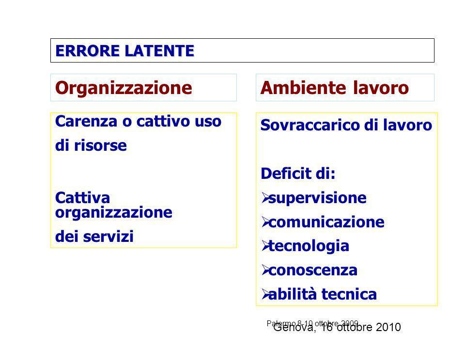 Palermo 8-10 ottobre 2009 ERRORE LATENTE MODELLO DI REASON genesi errore in sistemi complessi ERRORE ATTIVO DECISIONI STRATEGICHE PROCESSI ORGANIZZATI