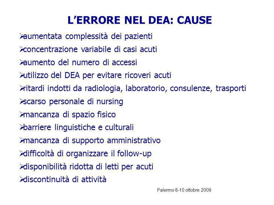 Palermo 8-10 ottobre 2009 RISCHIO CLINICO: RITARDI DI TRATTAMENTO NEL DEA - diagnosi (42%) - arrivo esami (15%) - indisponibilità medici (13%) - terap