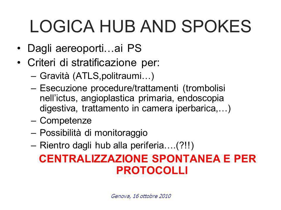 Genova, 16 ottobre 2010 LOGICA HUB AND SPOKES Dagli aereoporti…ai PS Criteri di stratificazione per: –Gravità (ATLS,politraumi…) –Esecuzione procedure/trattamenti (trombolisi nellictus, angioplastica primaria, endoscopia digestiva, trattamento in camera iperbarica,…) –Competenze –Possibilità di monitoraggio –Rientro dagli hub alla periferia….(?!!) CENTRALIZZAZIONE SPONTANEA E PER PROTOCOLLI