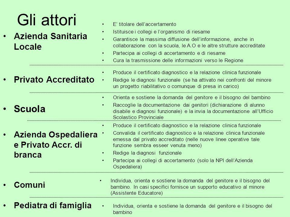 Gli attori Azienda Sanitaria Locale Scuola Azienda Ospedaliera e Privato Accr.