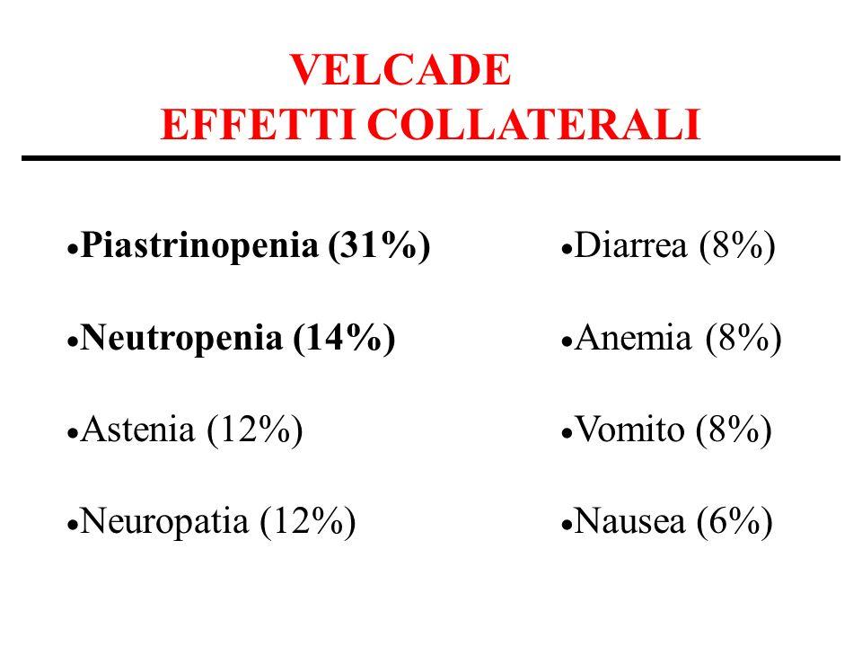 VELCADE EFFETTI COLLATERALI Piastrinopenia (31%) Neutropenia (14%) Astenia (12%) Neuropatia (12%) Diarrea (8%) Anemia (8%) Vomito (8%) Nausea (6%)