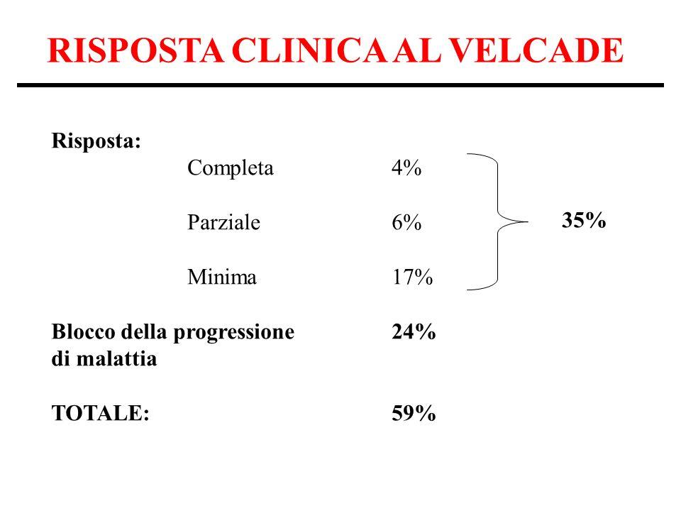 RISPOSTA CLINICA AL VELCADE Risposta: Completa4% Parziale6% Minima17% Blocco della progressione 24% di malattia TOTALE:59% 35%