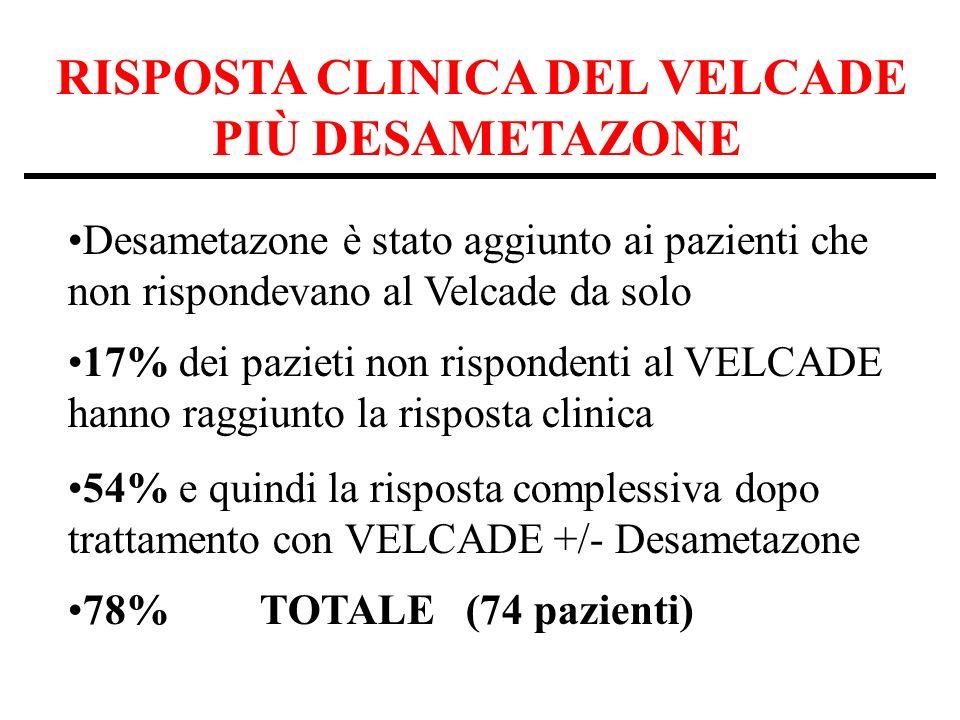 RISPOSTA CLINICA DEL VELCADE PIÙ DESAMETAZONE Desametazone è stato aggiunto ai pazienti che non rispondevano al Velcade da solo 17% dei pazieti non rispondenti al VELCADE hanno raggiunto la risposta clinica 54% e quindi la risposta complessiva dopo trattamento con VELCADE +/- Desametazone 78%TOTALE (74 pazienti)