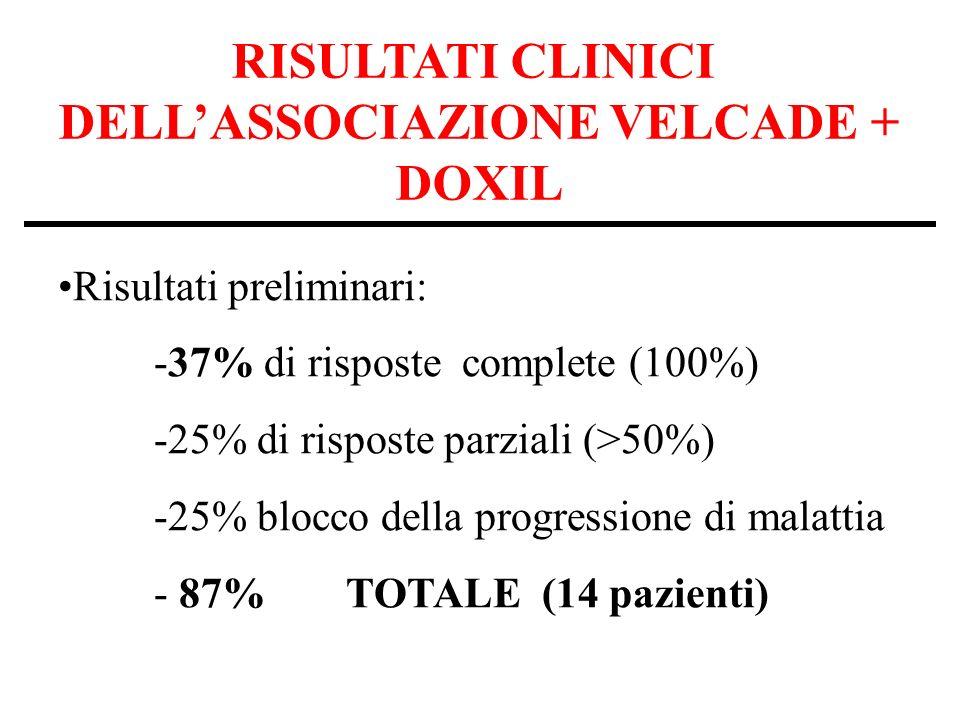 RISULTATI CLINICI DELLASSOCIAZIONE VELCADE + DOXIL Risultati preliminari: -37% di risposte complete (100%) -25% di risposte parziali (>50%) -25% blocco della progressione di malattia - 87%TOTALE (14 pazienti)