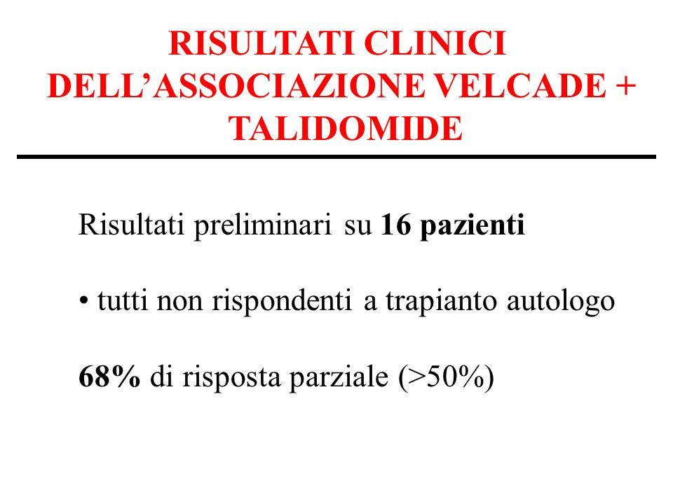 RISULTATI CLINICI DELLASSOCIAZIONE VELCADE + TALIDOMIDE Risultati preliminari su 16 pazienti tutti non rispondenti a trapianto autologo 68% di risposta parziale (>50%)
