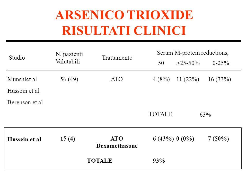 Munshiet al Hussein et al Berenson et al Hussein et al 56 (49) 15 (4) ATO Dexamethasone 4 (8%) 6 (43%) 11 (22%) 0 (0%) 16 (33%) 7 (50%) TOTALE Studio N.