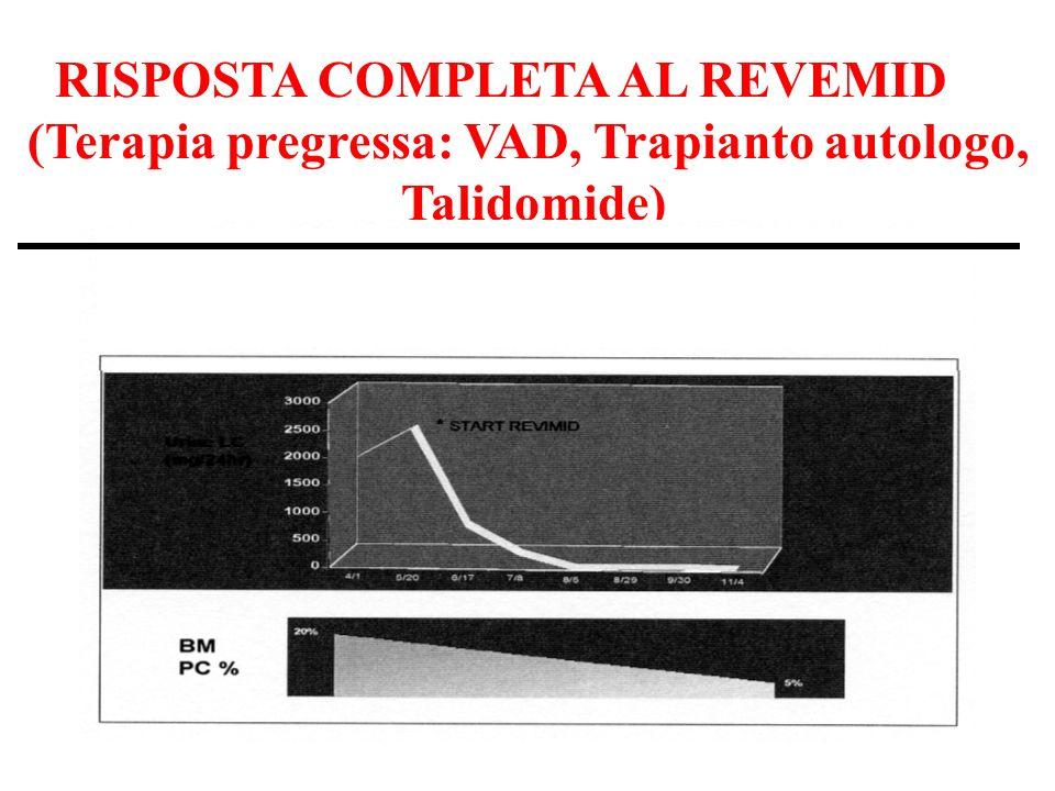 RISPOSTA COMPLETA AL REVEMID (Terapia pregressa: VAD, Trapianto autologo, Talidomide)