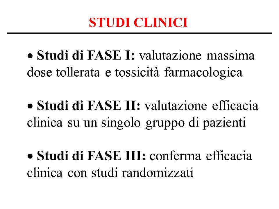 STUDI CLINICI Studi di FASE I: valutazione massima dose tollerata e tossicità farmacologica Studi di FASE II: valutazione efficacia clinica su un singolo gruppo di pazienti Studi di FASE III: conferma efficacia clinica con studi randomizzati