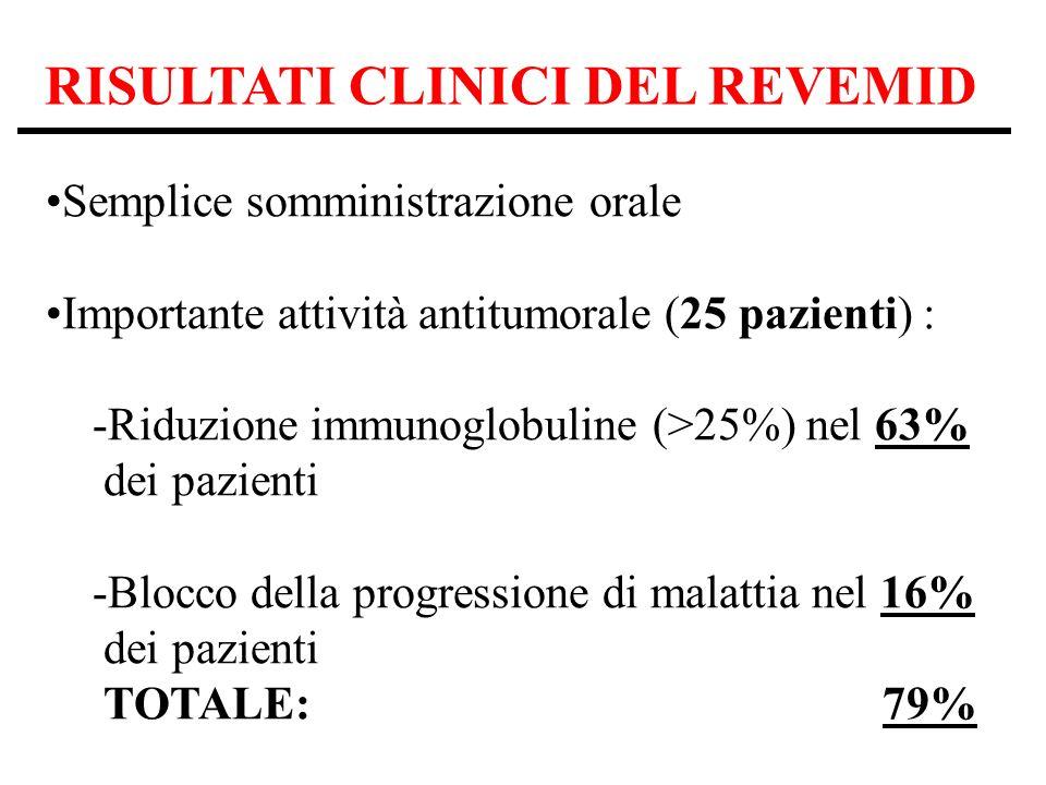 RISULTATI CLINICI DEL REVEMID Semplice somministrazione orale Importante attività antitumorale (25 pazienti) : -Riduzione immunoglobuline (>25%) nel 63% dei pazienti -Blocco della progressione di malattia nel 16% dei pazienti TOTALE: 79%