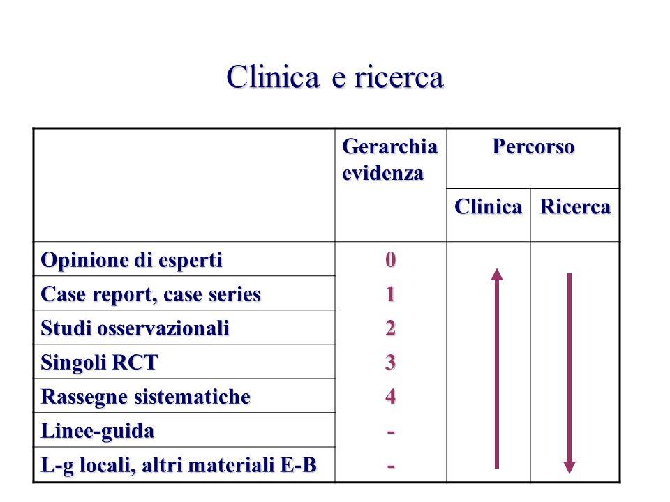 Clinica e ricerca Gerarchia evidenza Percorso ClinicaRicerca Opinione di esperti 0 Case report, case series 1 Studi osservazionali 2 Singoli RCT 3 Ras