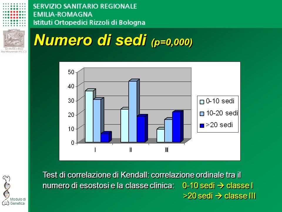Modulo di Genetica Numero di sedi (p=0,000) Test di correlazione di Kendall: correlazione ordinale tra il numero di esostosi e la classe clinica: 0-10 sedi classe I >20 sedi classe III Test di correlazione di Kendall: correlazione ordinale tra il numero di esostosi e la classe clinica: 0-10 sedi classe I >20 sedi classe III
