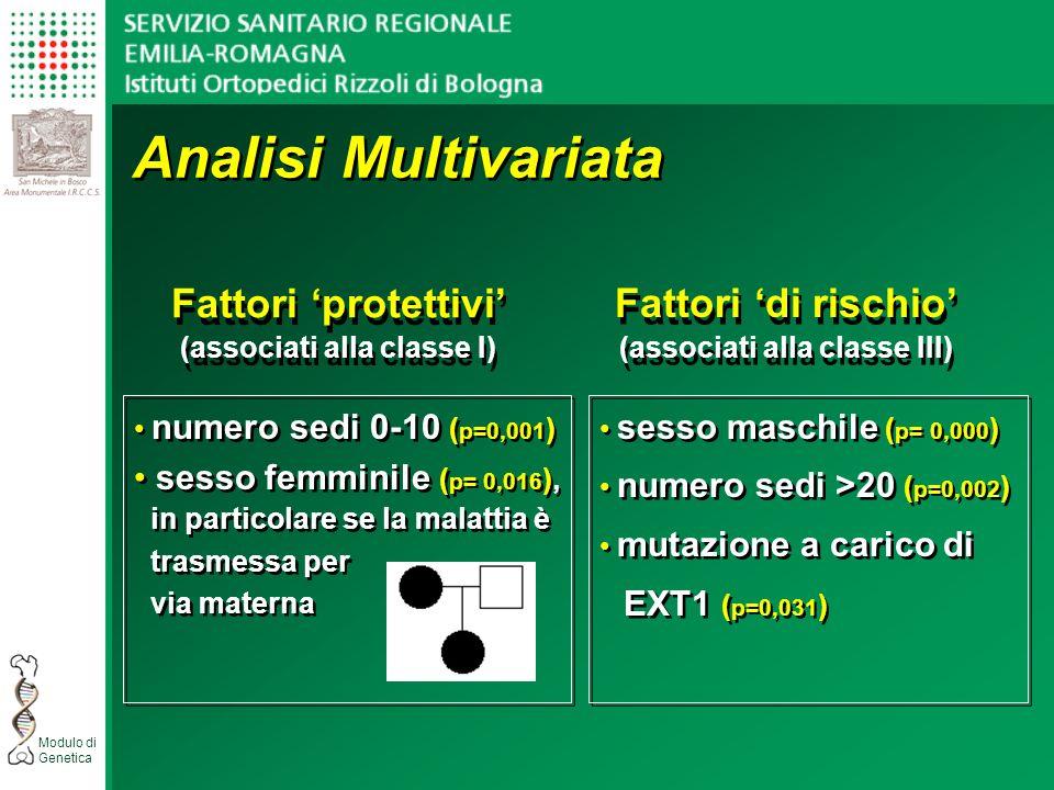 Modulo di Genetica Analisi Multivariata Fattori protettivi (associati alla classe I) Fattori protettivi (associati alla classe I) Fattori di rischio (associati alla classe III) Fattori di rischio (associati alla classe III) numero sedi 0-10 ( p=0,001 ) sesso femminile ( p= 0,016 ), in particolare se la malattia è trasmessa per via materna numero sedi 0-10 ( p=0,001 ) sesso femminile ( p= 0,016 ), in particolare se la malattia è trasmessa per via materna sesso maschile ( p= 0,000 ) numero sedi >20 ( p=0,002 ) mutazione a carico di EXT1 ( p=0,031 ) sesso maschile ( p= 0,000 ) numero sedi >20 ( p=0,002 ) mutazione a carico di EXT1 ( p=0,031 )