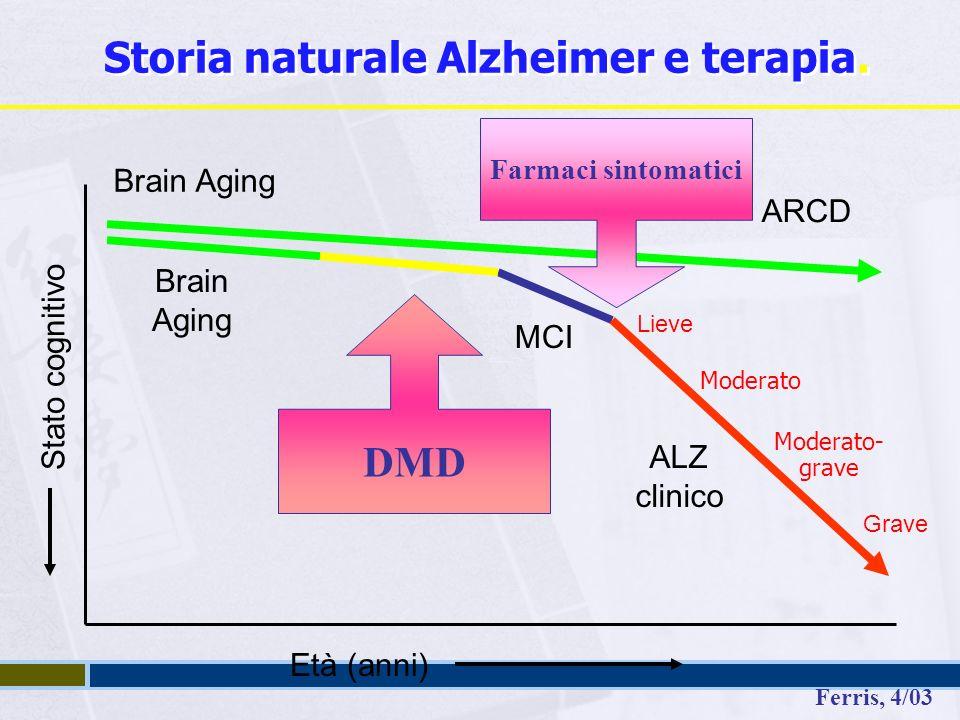 ARCD MCI ALZ clinico Età (anni) Stato cognitivo Brain Aging Lieve Moderato Moderato- grave Grave Ferris, 4/03 Brain Aging DMD Farmaci sintomatici Storia naturale Alzheimer e terapia.