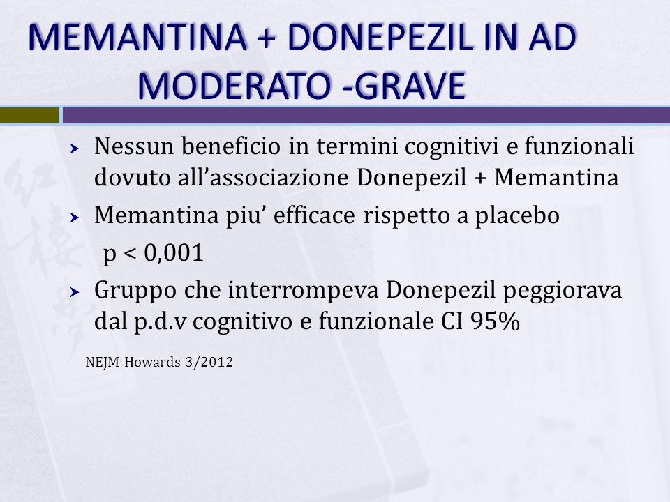MEMANTINA + DONEPEZIL IN AD MODERATO -GRAVE Nessun beneficio in termini cognitivi e funzionali dovuto allassociazione Donepezil + Memantina Memantina piu efficace rispetto a placebo p < 0,001 Gruppo che interrompeva Donepezil peggiorava dal p.d.v cognitivo e funzionale CI 95% NEJM Howards 3/2012