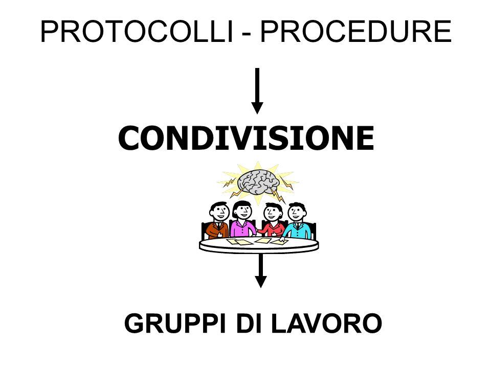 PROTOCOLLI - PROCEDURE CONDIVISIONE GRUPPI DI LAVORO