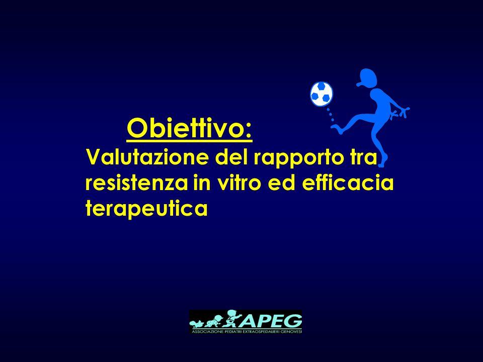Obiettivo: Valutazione del rapporto tra resistenza in vitro ed efficacia terapeutica