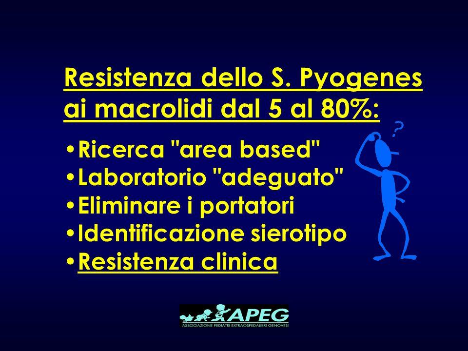 Resistenza dello S. Pyogenes ai macrolidi dal 5 al 80%: Ricerca