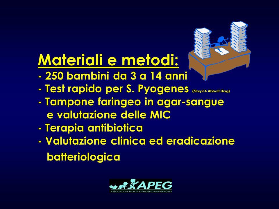 Materiali e metodi: - 250 bambini da 3 a 14 anni - Test rapido per S. Pyogenes (Strept A Abbott Diag) - Tampone faringeo in agar-sangue e valutazione