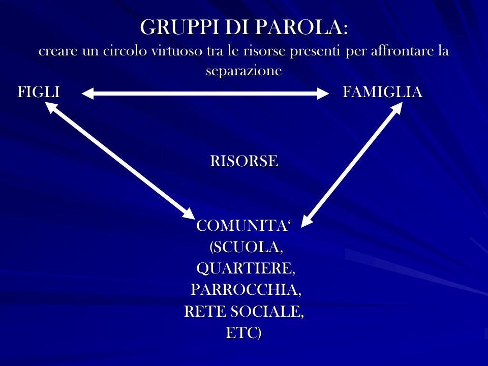 GRUPPI DI PAROLA: creare un circolo virtuoso tra le risorse presenti per affrontare la separazione FIGLI FAMIGLIA RISORSECOMUNITA (SCUOLA, (SCUOLA, QUARTIERE, QUARTIERE, PARROCCHIA, PARROCCHIA, RETE SOCIALE, ETC)
