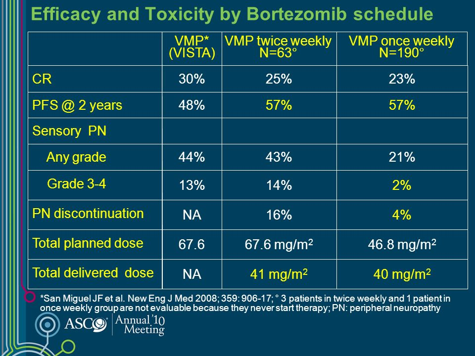 Efficacy and Toxicity by Bortezomib schedule 46.8 mg/m 2 67.6 mg/m 2 67.6 Total planned dose 4%16%NA PN discontinuation 57% 48%PFS @ 2 years 2%14%13% Grade 3-4 NA 44% 30% VMP* (VISTA) 40 mg/m 2 21% 23% VMP once weekly N=190° Sensory PN 43% Any grade 41 mg/m 2 Total delivered dose 25%CR VMP twice weekly N=63° *San Miguel JF et al.