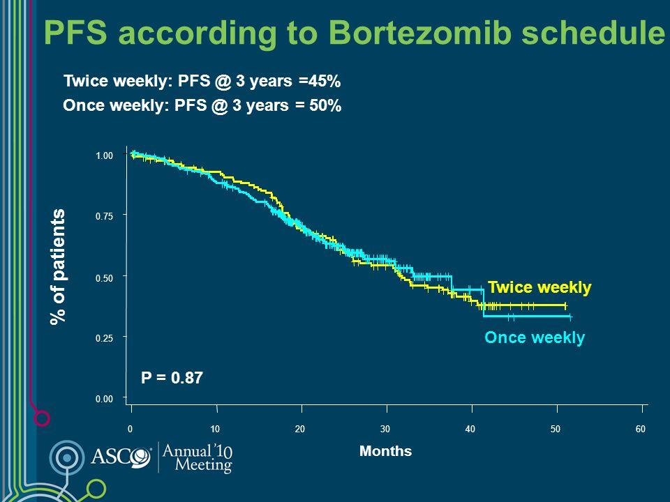 PFS according to Bortezomib schedule Twice weekly: PFS @ 3 years =45% Once weekly: PFS @ 3 years = 50% % of patients Months Once weekly Twice weekly P