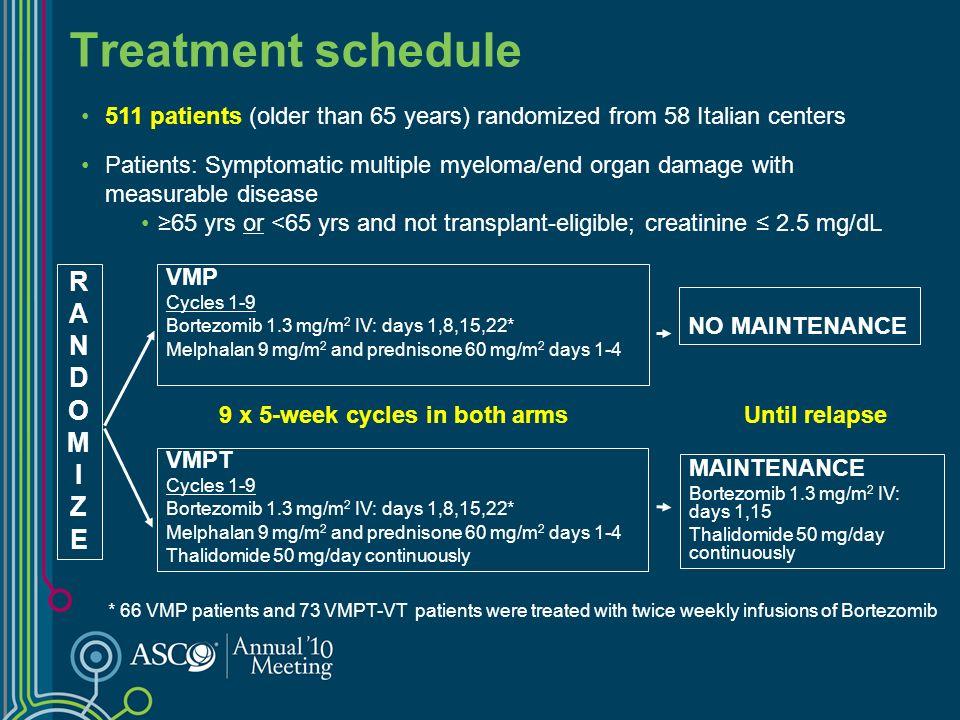 Patient Characteristics 27% > 75 years 3.84 2 microglobulin-mg/L (median) Chromosome abnormalities 17%14% t(4;14) 5%3% t(14;16) 68%71% 65–74 years 5%2% < 65 years 71 Age (median) 17%13% Del 17 VMPT VT (N=254) VMP (N=257)