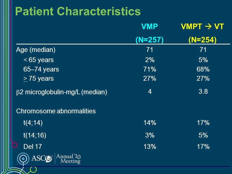 % of patients CRVGPRPR CRVGPRPR SDPD SDPD 89% 59% 38% VMPT VT (N=250) 0.01 0.03 0.0008 P value 81%> PR 50%> VGPR 24%CR VMP (N=253) VMPT VTVMP Best Response Rate