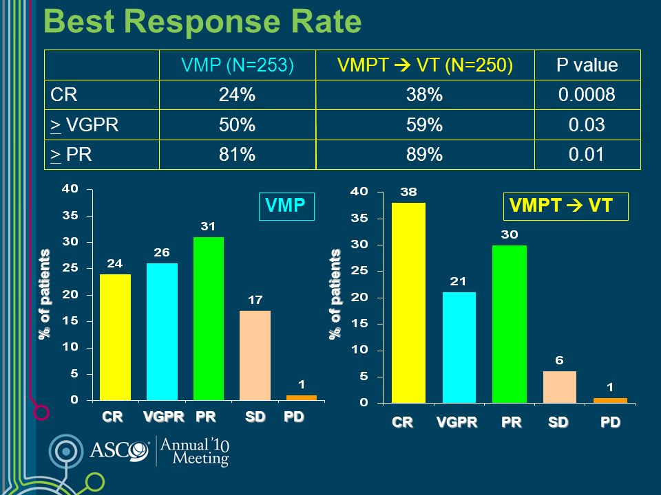 % of patients CRVGPRPR CRVGPRPR SDPD SDPD 89% 59% 38% VMPT VT (N=250) 0.01 0.03 0.0008 P value 81%> PR 50%> VGPR 24%CR VMP (N=253) VMPT VTVMP Best Response Rate