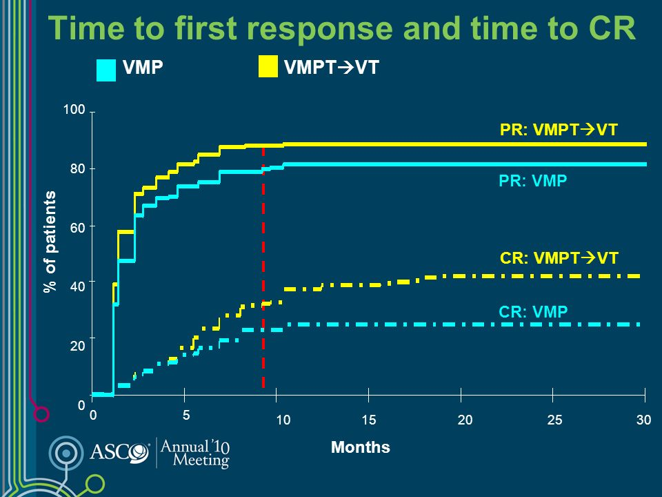 % of patients Months VMPVMPT VT CR: VMPT VT PR: VMPT VT CR: VMP PR: VMP 100 80 60 40 20 0 Time to first response and time to CR 0 5 10 1520 25 30