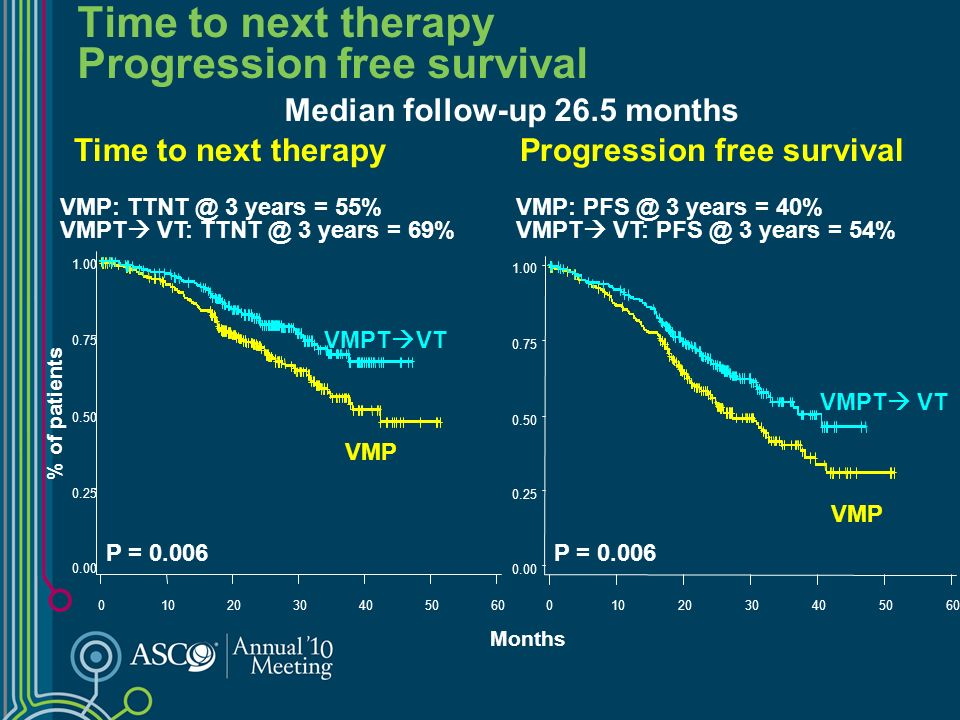 Time to next therapy Progression free survival % of patients Time to next therapyProgression free survival Median follow-up 26.5 months VMP: PFS @ 3 y