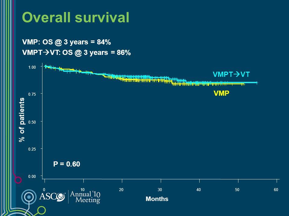 Grade 3-4 Hematologic Adverse Events Patients (%) VMPT VTVMP 0510152025303540 Anaemia Thrombocytopenia Neutropenia P=0.02