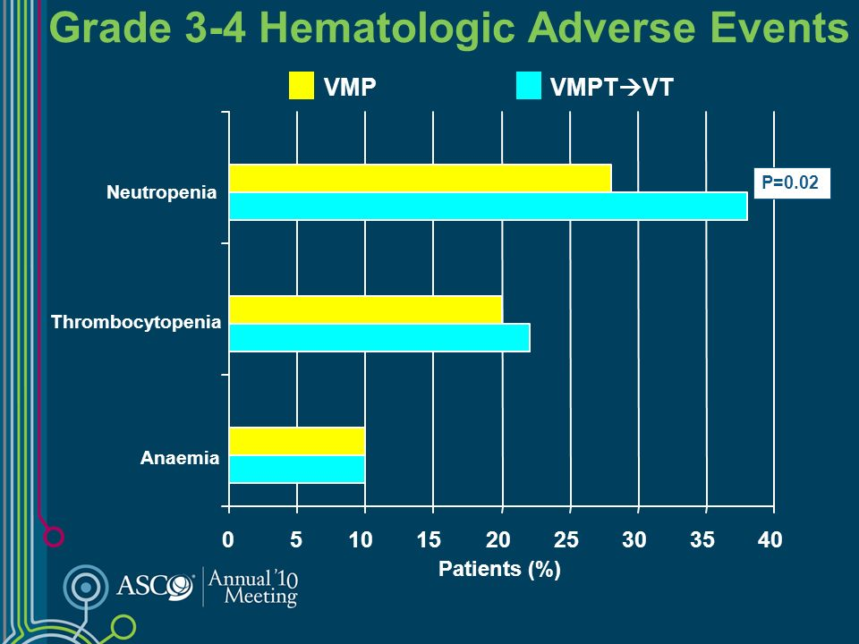 Grade 3-4 Non-hematologic Adverse Events Patients (%) VMPT VT VMP 0510152025 Drop Out for PN Drop Out for AE DVT/PE Cardiologic Infections Sensory neuropathy P=0.04 P=0.05