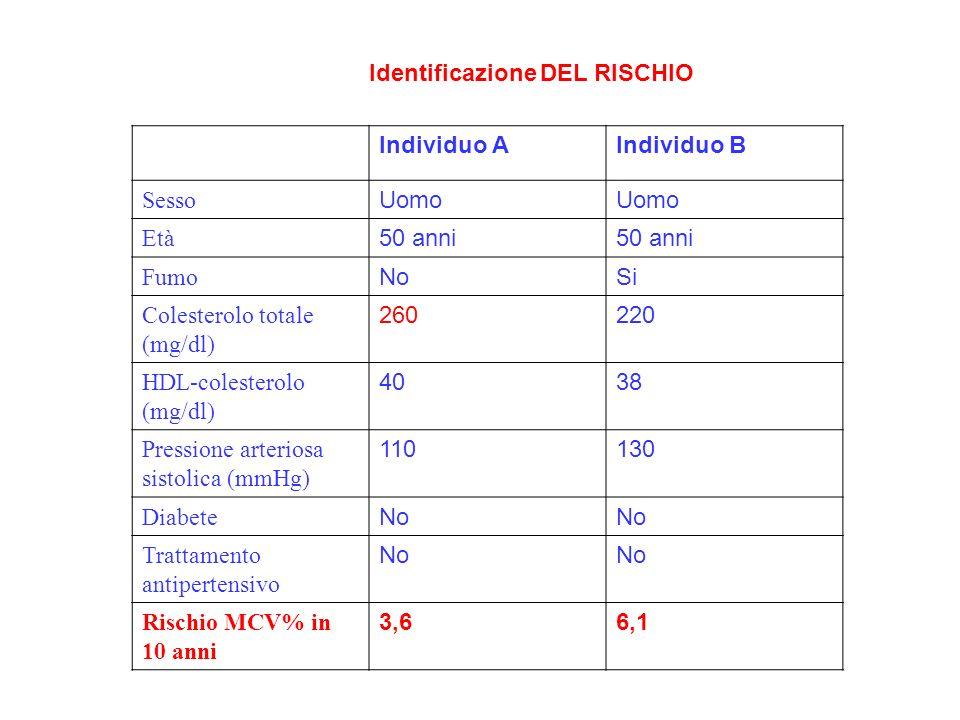 Identificazione DEL RISCHIO Individuo AIndividuo B Sesso Uomo Età 50 anni Fumo NoSi Colesterolo totale (mg/dl) 260220 HDL-colesterolo (mg/dl) 4038 Pre