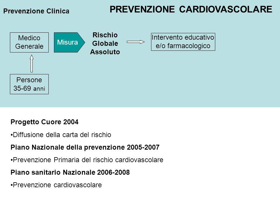 Prevenzione Clinica Intervento educativo e/o farmacologico Persone 35-69 anni Rischio Globale Assoluto Medico Generale Misura PREVENZIONE CARDIOVASCOL