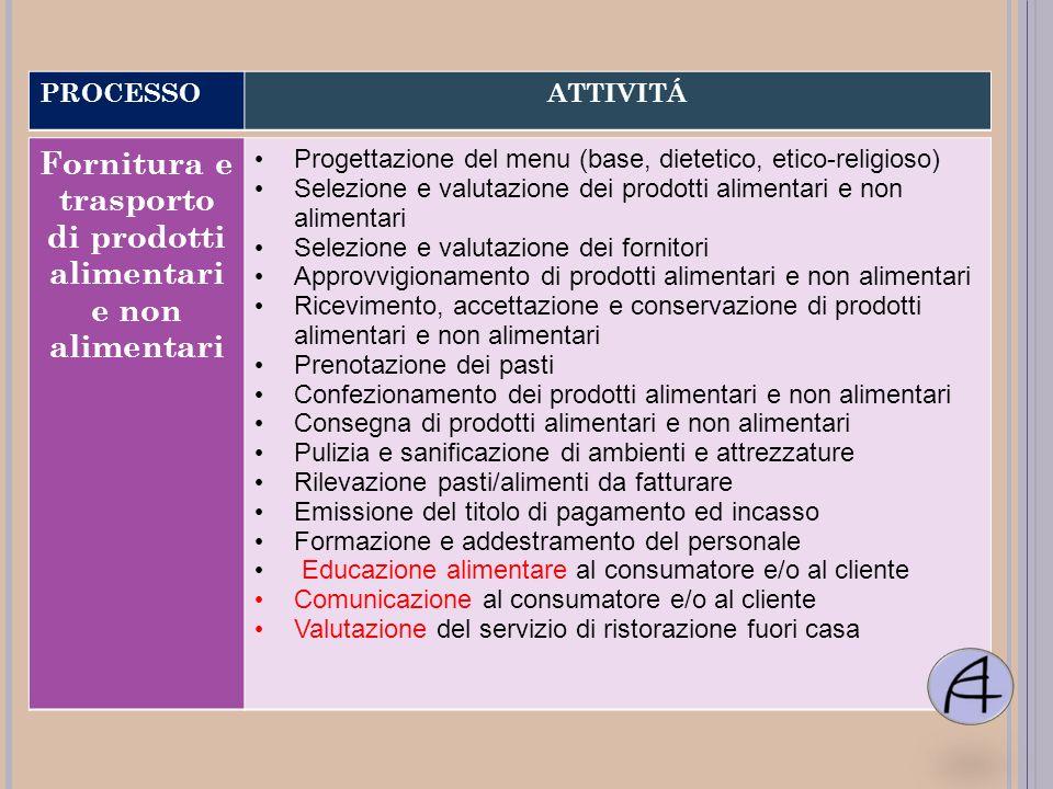 Fornitura e trasporto di prodotti alimentari e non alimentari Progettazione del menu (base, dietetico, etico-religioso) Selezione e valutazione dei pr
