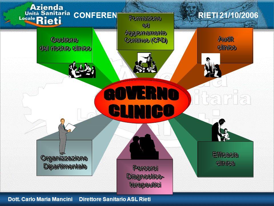 Dott. Carlo Maria Mancini Direttore Sanitario ASL Rieti CONFERENZA DEI SERVIZI RIETI 21/10/2006 Gestione del rischio clinico Gestione Organizzazione D