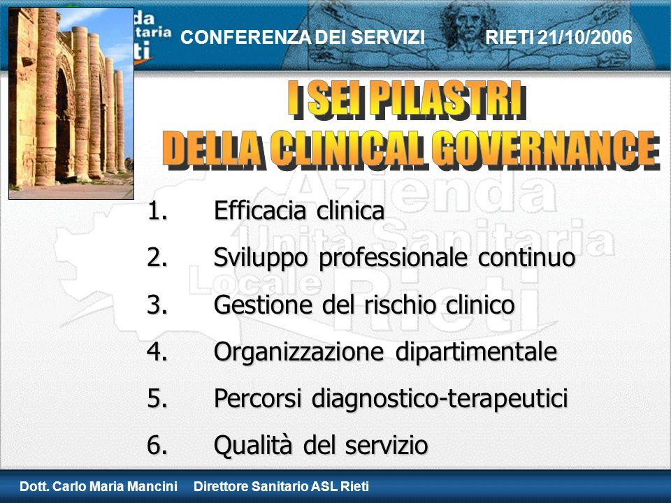 Dott. Carlo Maria Mancini Direttore Sanitario ASL Rieti CONFERENZA DEI SERVIZI RIETI 21/10/2006 1.Efficacia clinica 2.Sviluppo professionale continuo